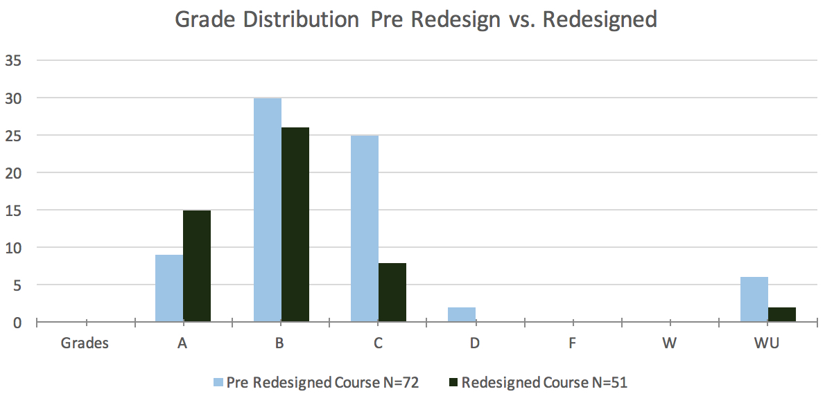 Grade Distribution Chart